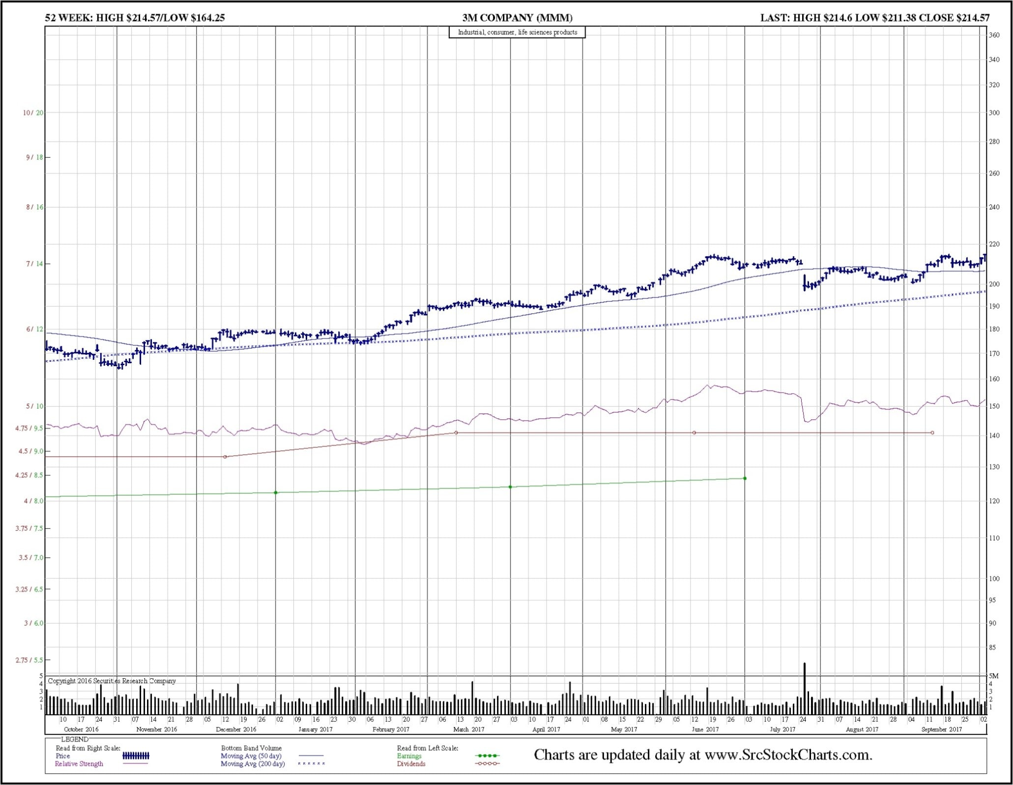 3M (MMM) Daily Chart. Price, earnings per share, dividends, volume, stock splits corporate actions.