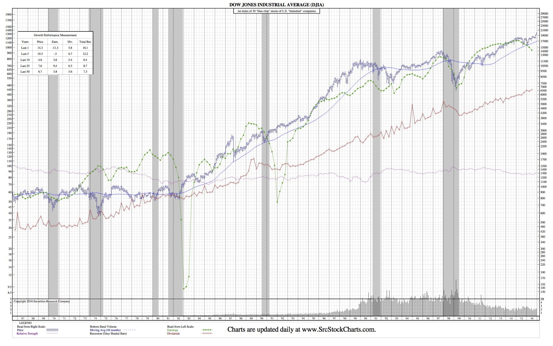 Djia Quote Djia 50Year Chart And What It Means To Hit 20000  Securities