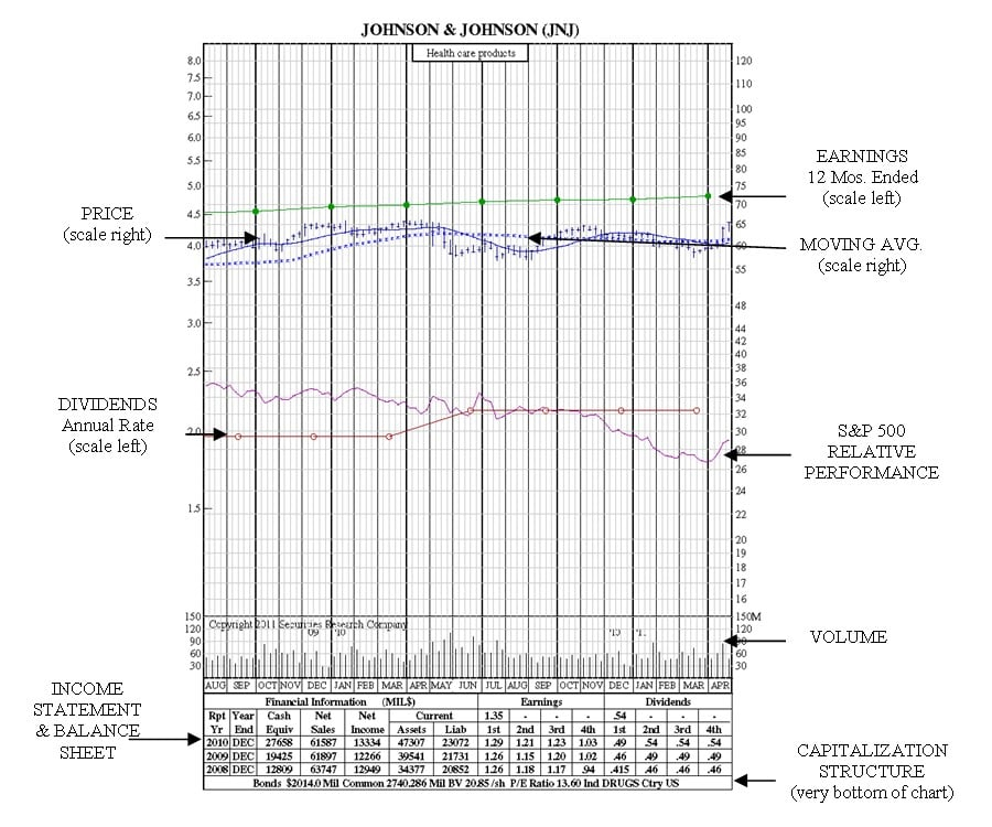 jnj-21-month-chart