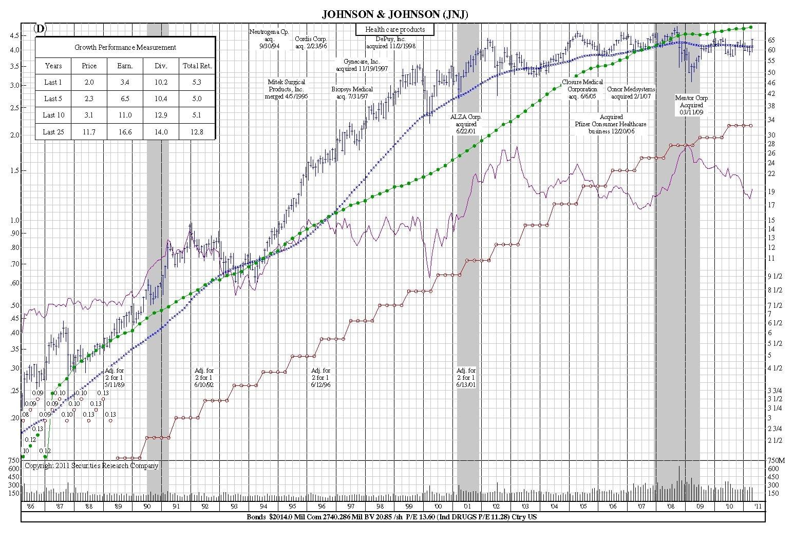 jnj-25-year-chart