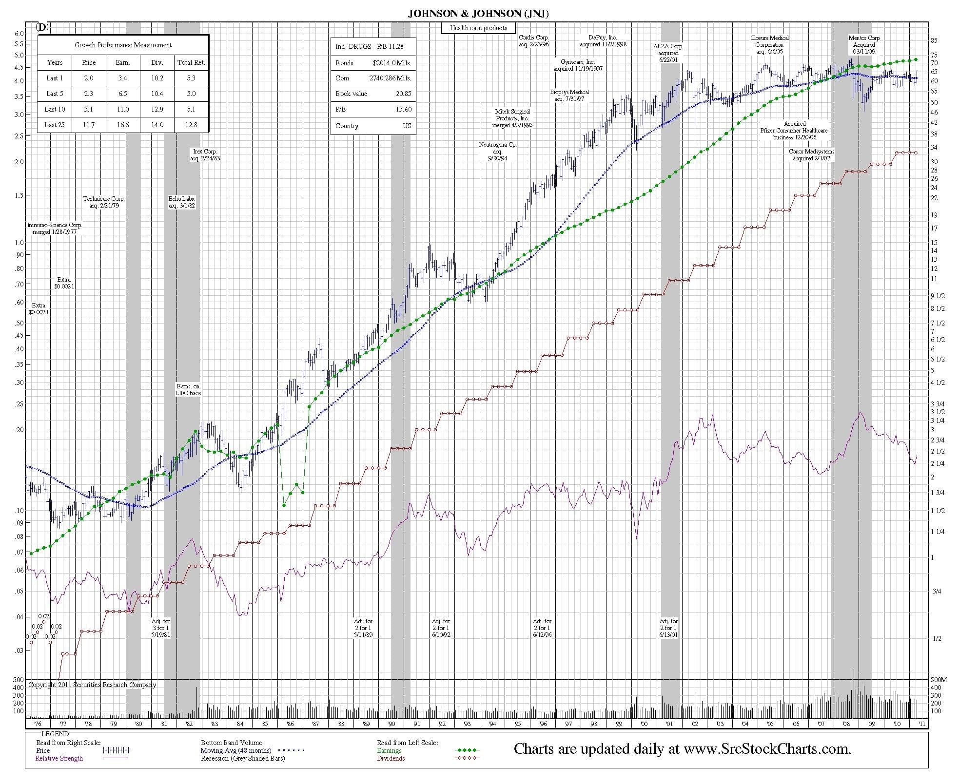 jnj-35-year-chart