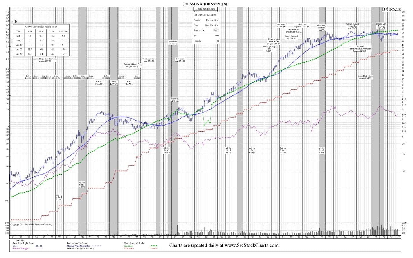 jnj-50-year-chart