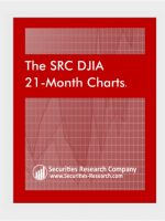 Two Years DJIA Charts for the Dow Jones Stock Charts and the Dow Jones Chart History
