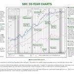 35-Year Chart