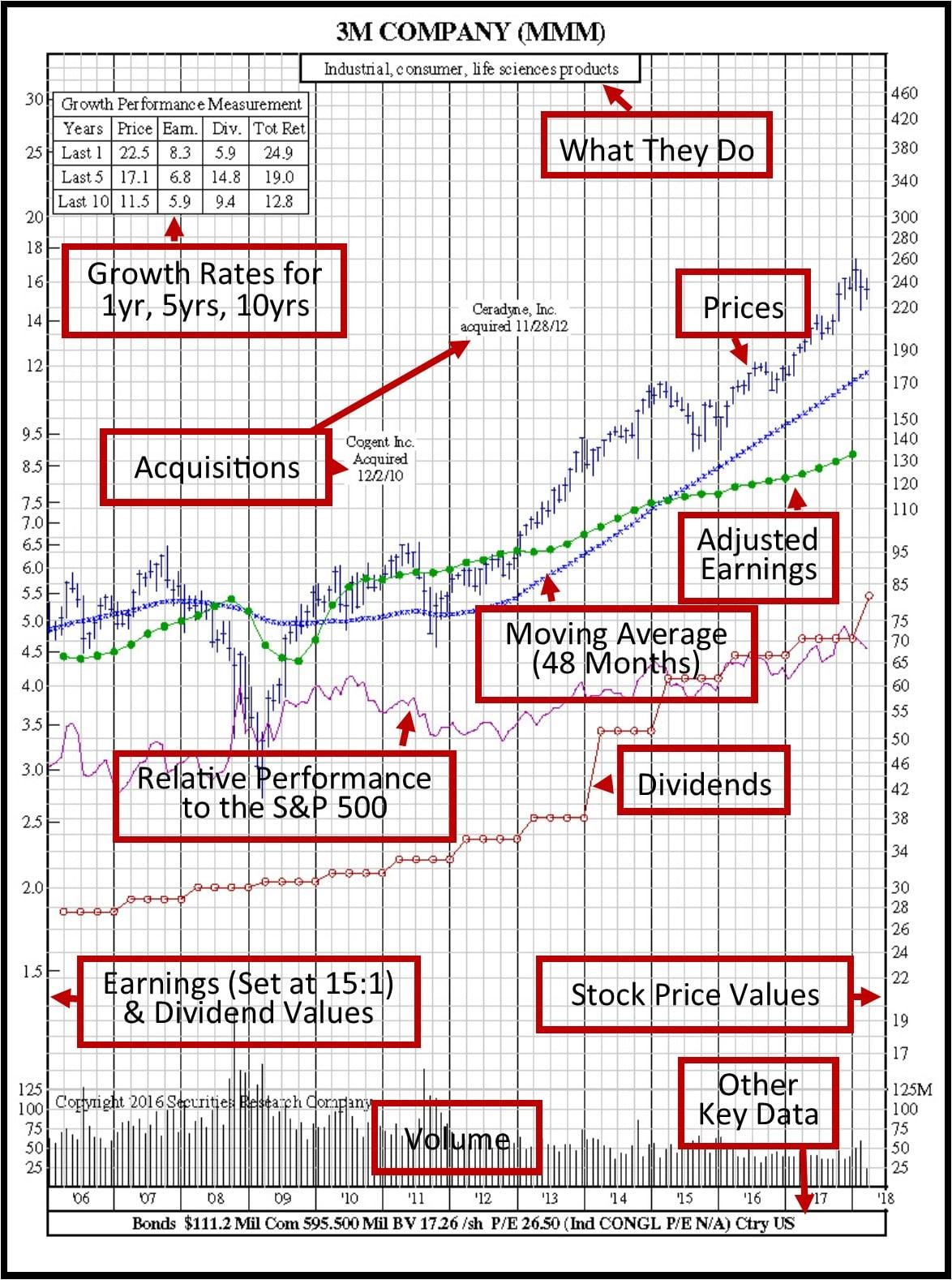 3m-12-year-chart