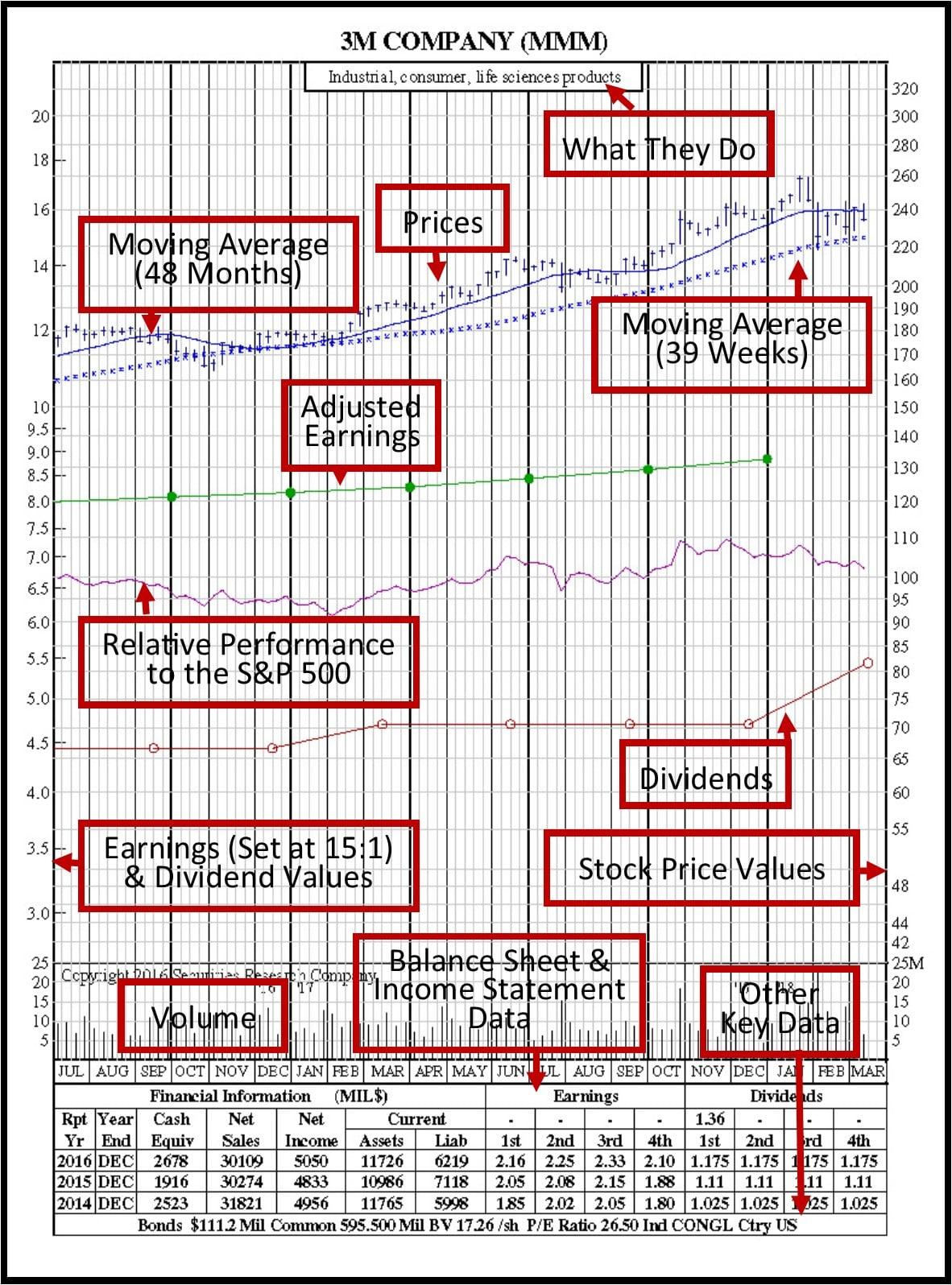 3m-21-month-chart