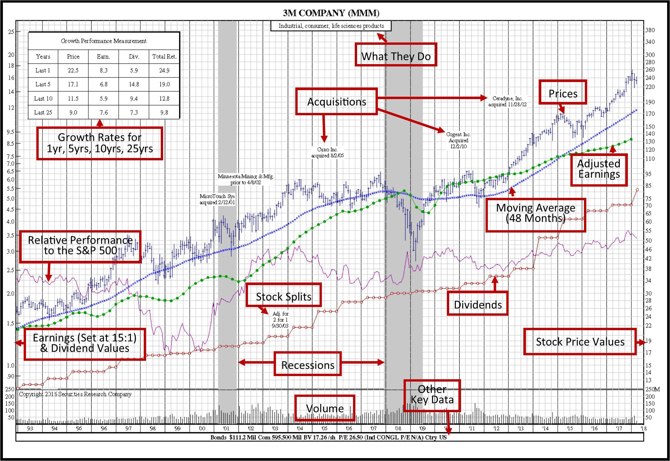 SRC Book 50-Year Stock Charts 25-Year Stock Chart