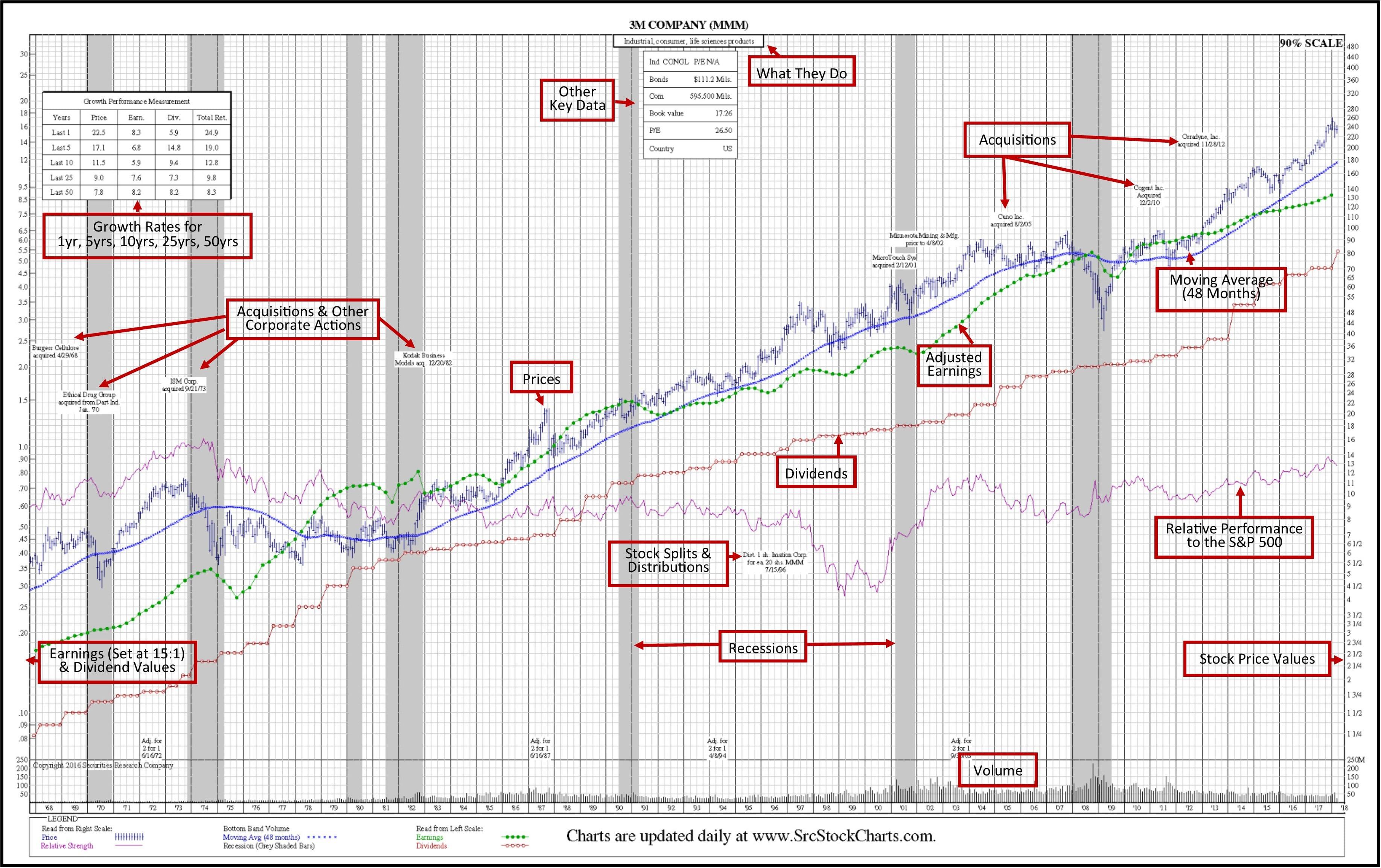 SRC Green Book 50-Year Historical Stock Chart