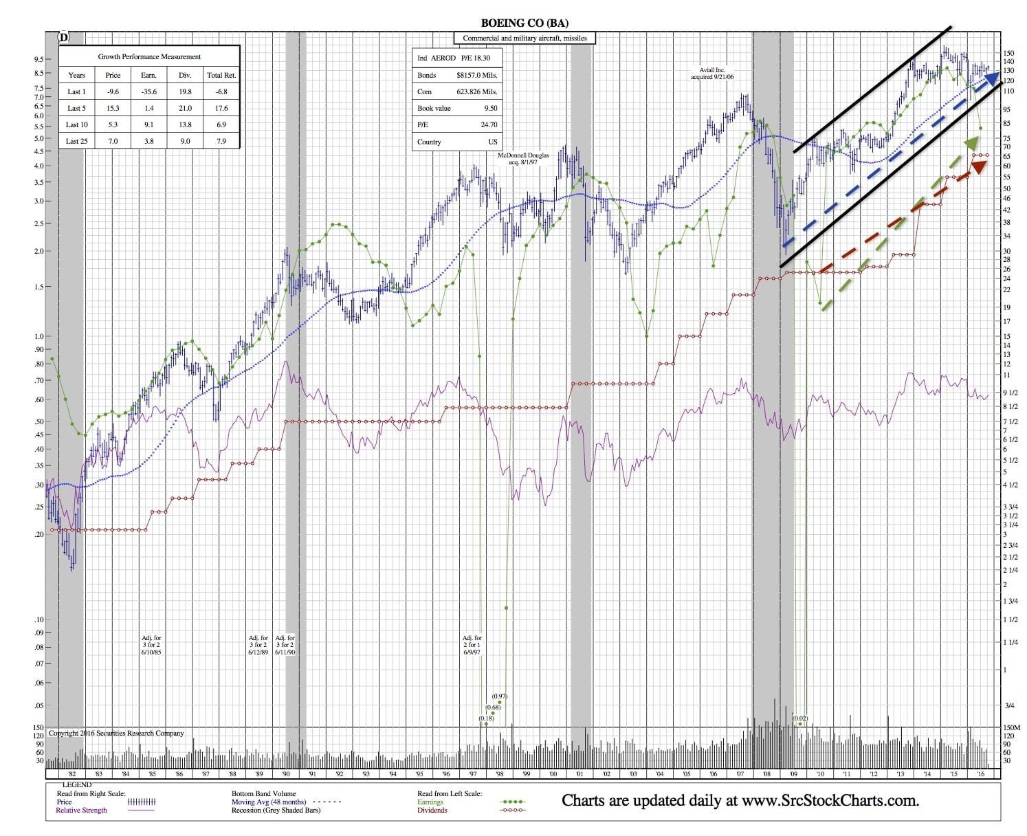 BA 35-Year Chart1