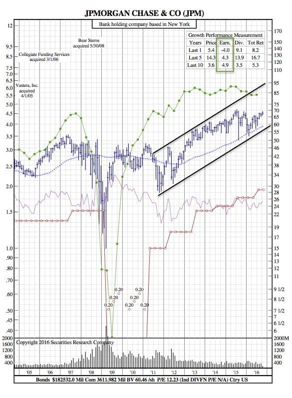 JPM 12-Year Chart
