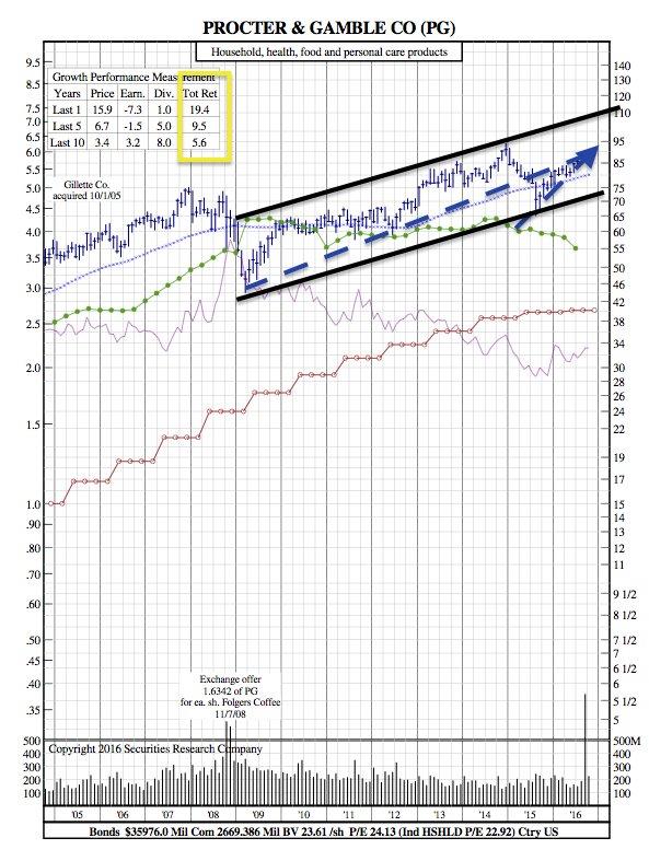 PG 12-Year Chart