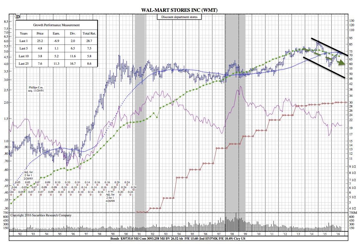 WMT 25-Year
