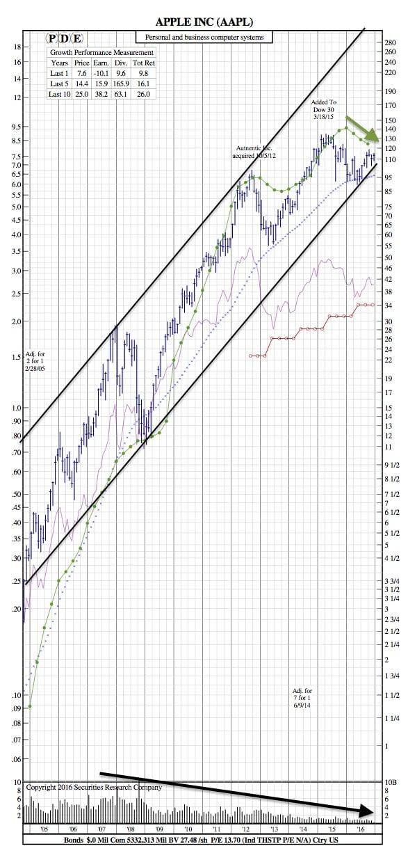 apple-12-year-chart