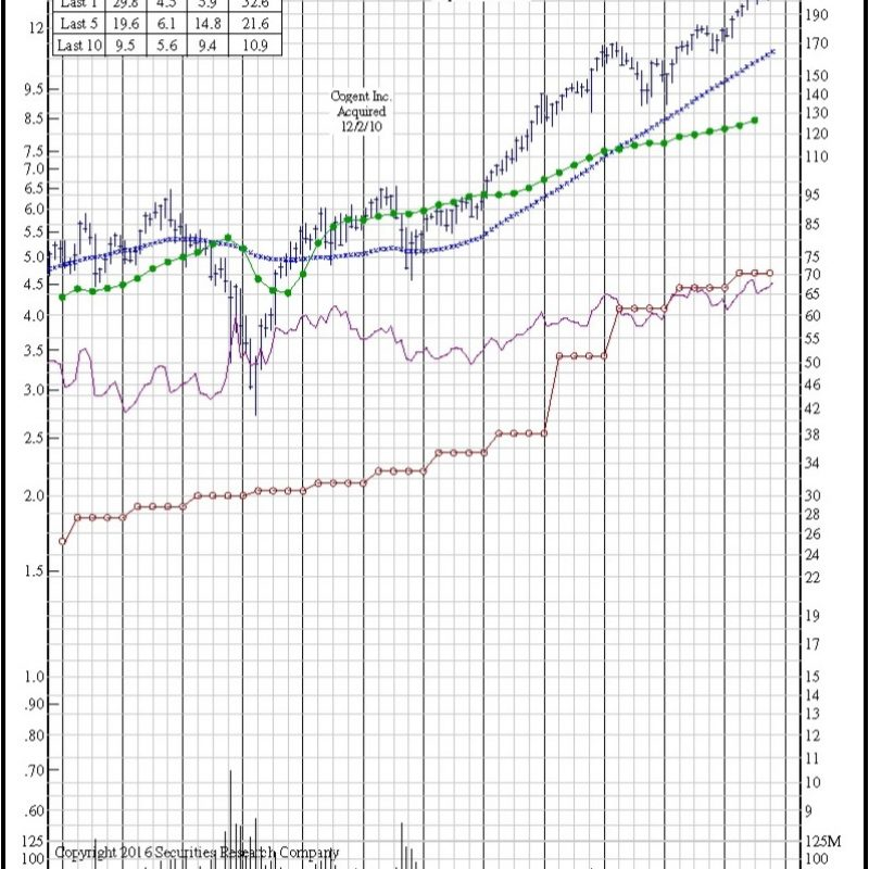 3M (MMM) 12-Year Chart. Price, earnings per share, dividends, volume, stock splits corporate actions.