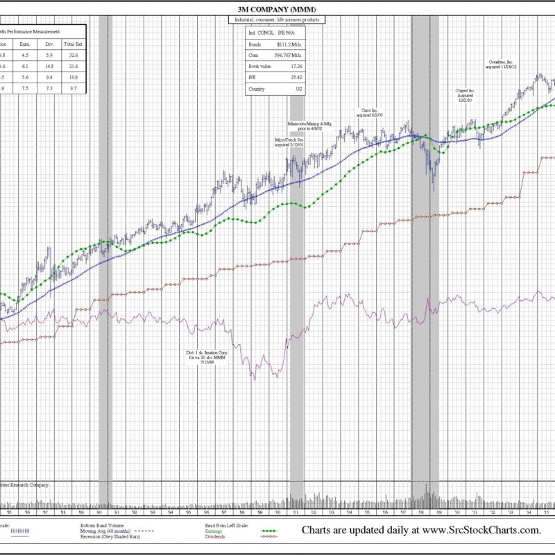 3M (MMM) 35-Year Chart. Price, earnings per share, dividends, volume, stock splits corporate actions.