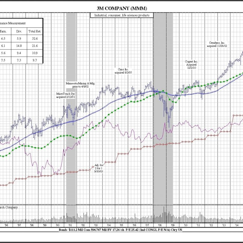3M (MMM) 25-Year Chart. Price, earnings per share, dividends, volume, stock splits corporate actions.