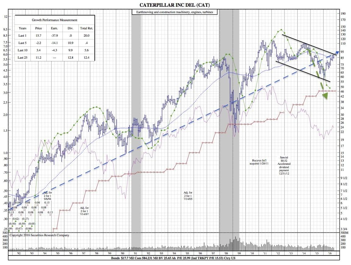 cat-25-year-chart