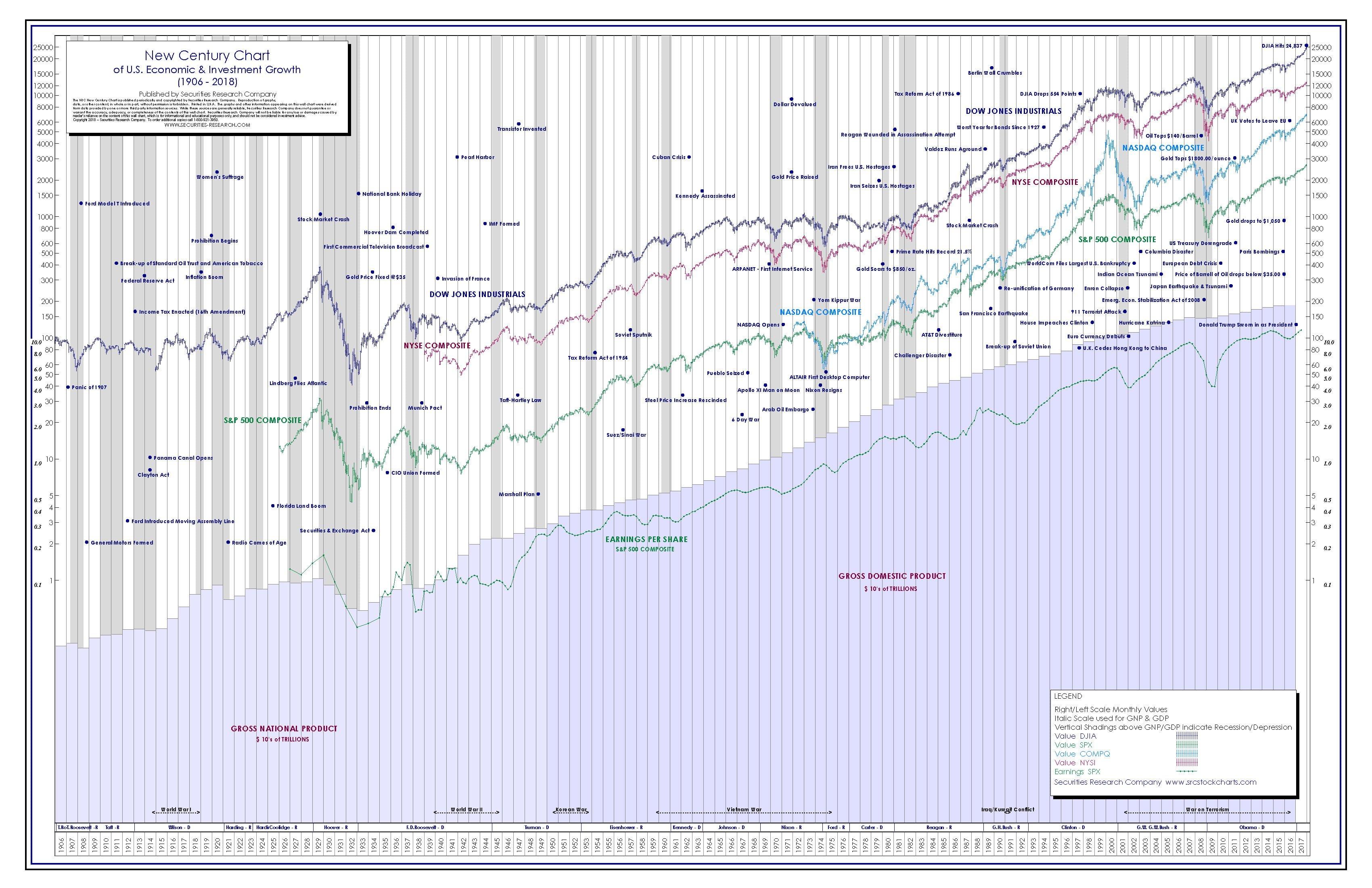 Understanding Dow Jones Stock Market Historical Charts and ...