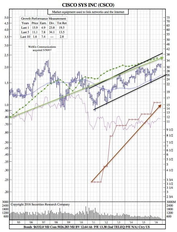 csco-12-year-chart