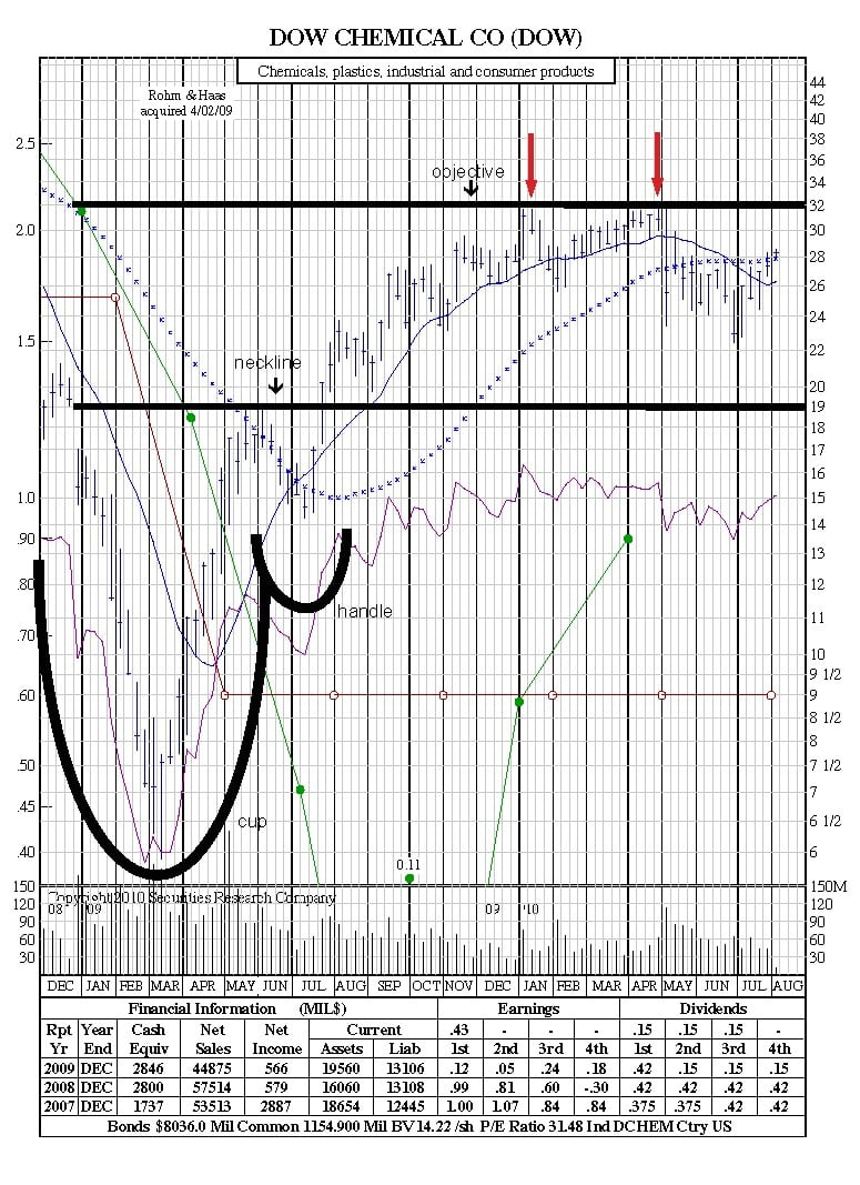 How to Read Stock Charts Cup and Handle