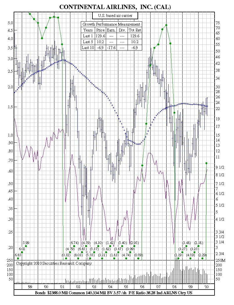 how to read stock charts cyclical companies
