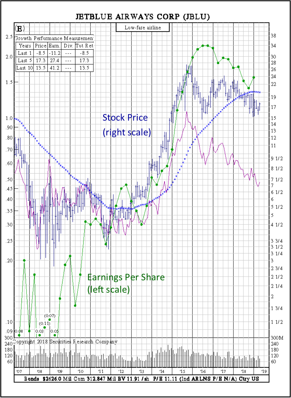 earnings per share cyclical stock jet blue