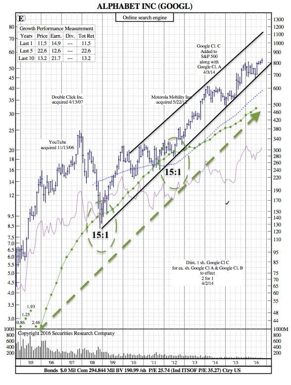 googl-12-year-chart
