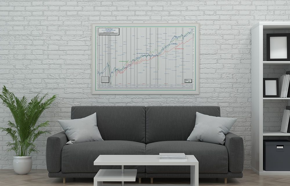 100-Year DJIA Stock Chart Poster of US Corporate and Economic Growth