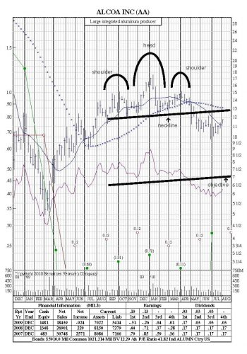 stockchart patterns head and shoulders