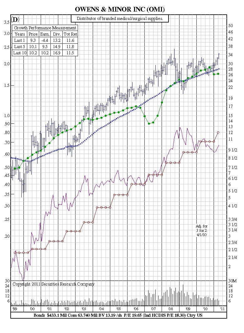 how to read stock charts for income