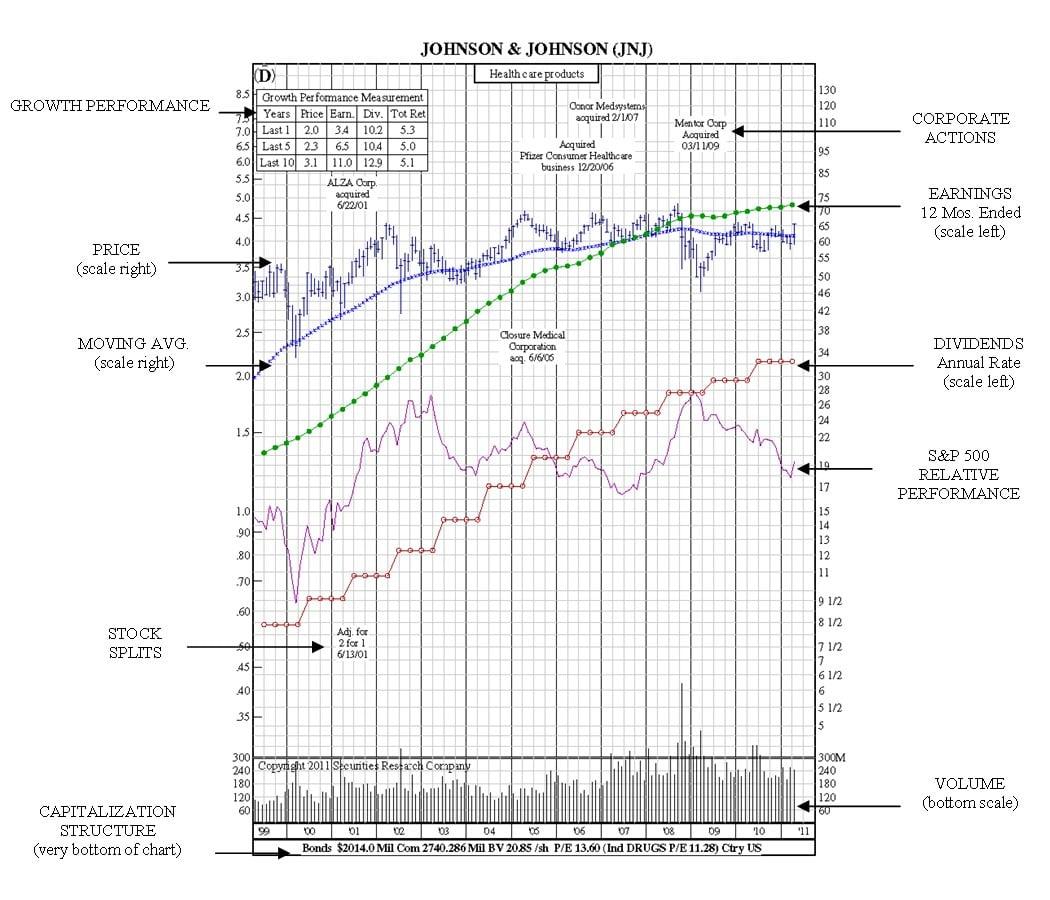 jnj-12-year-chart