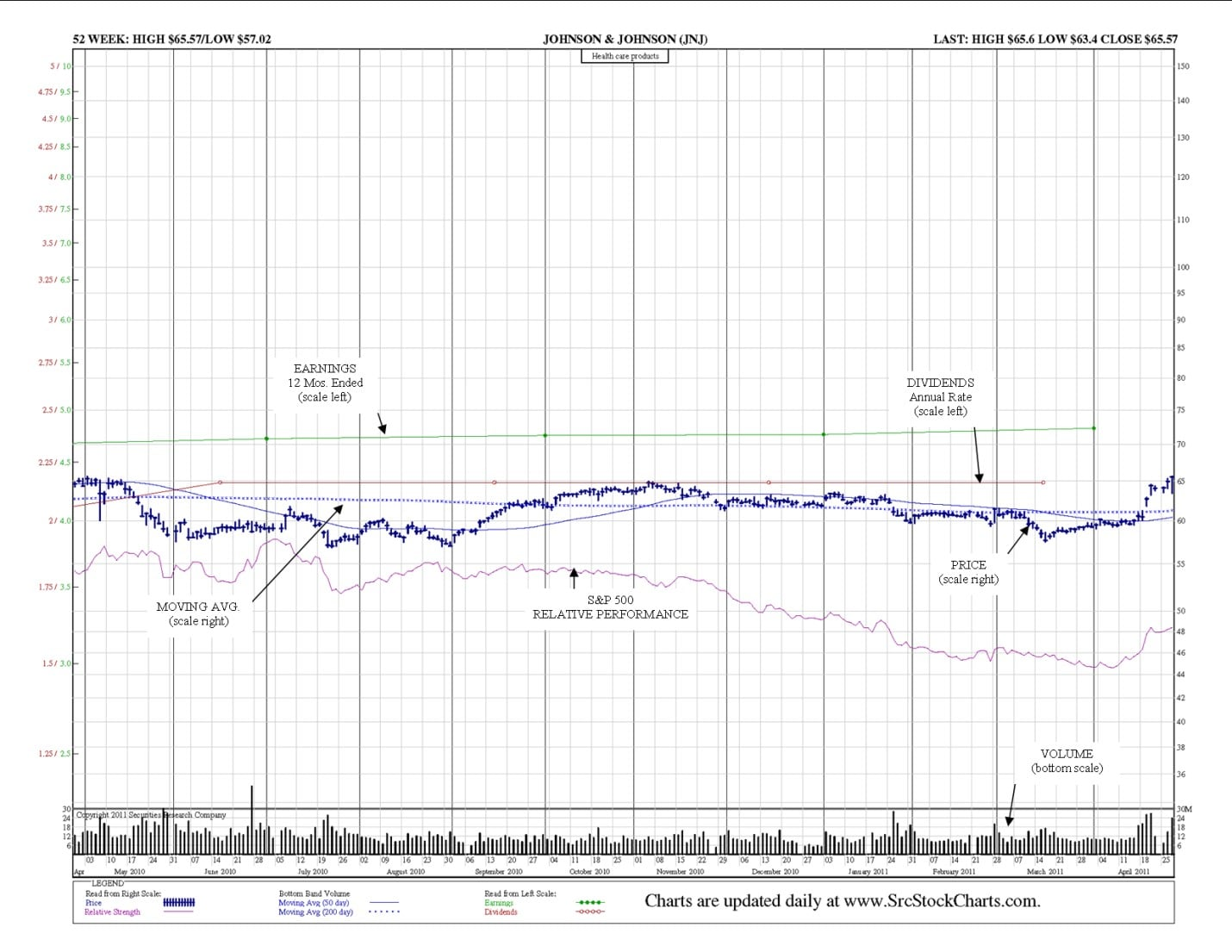 jnj-daily-chart