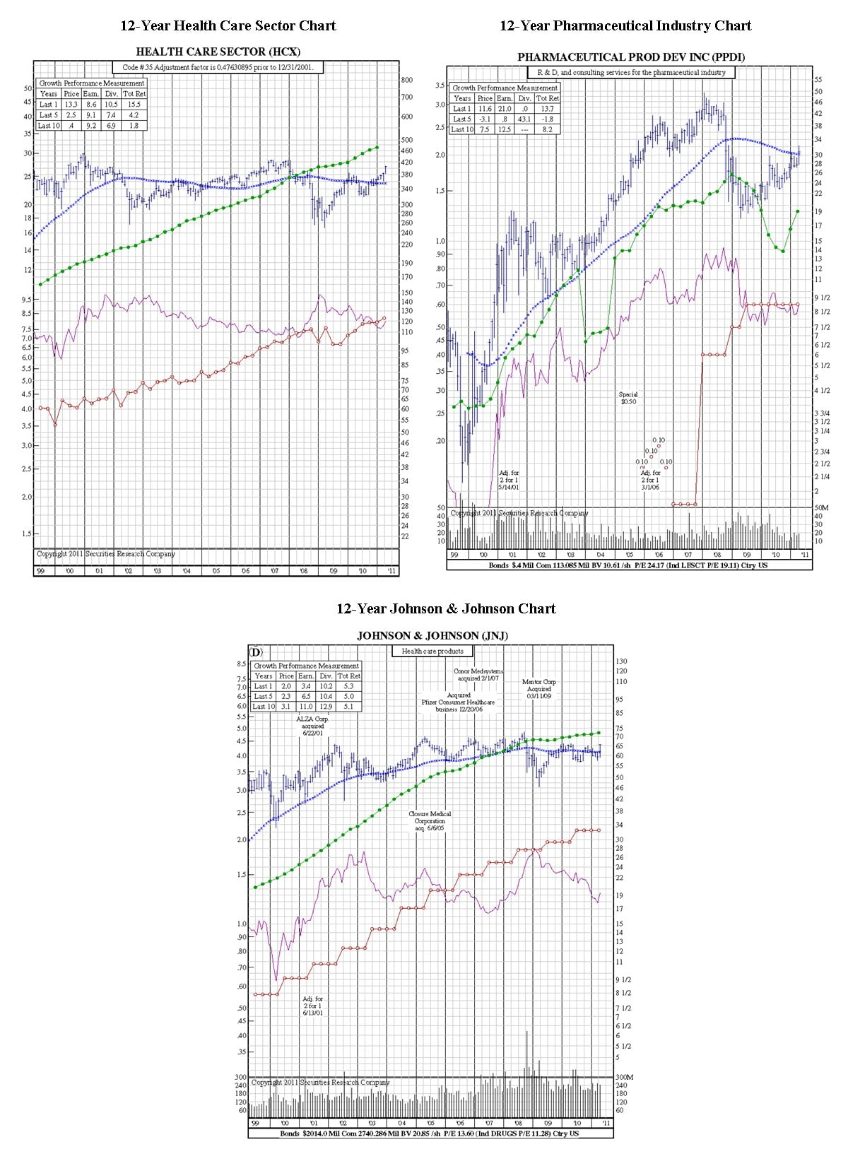 how to read stock charts sectors industries company