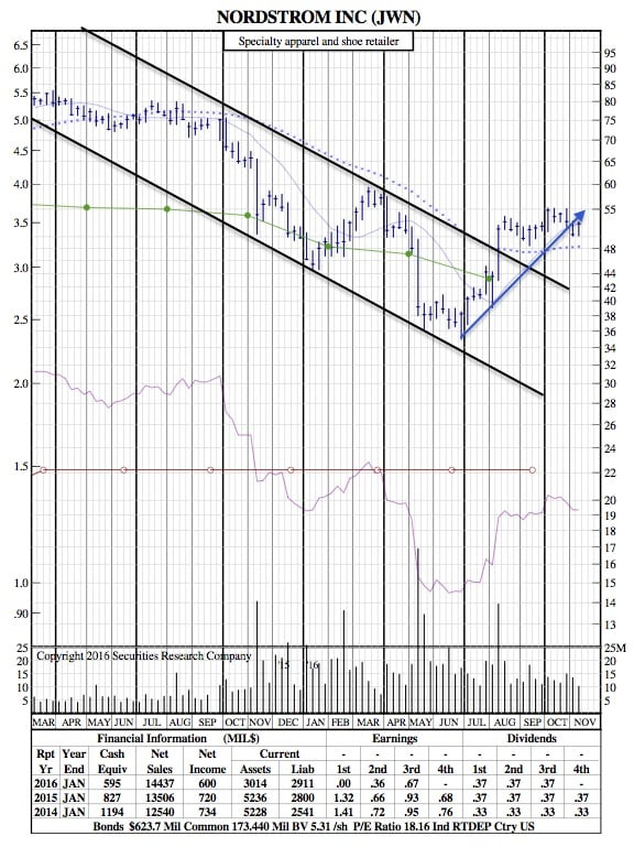 jwn-21-month-chart