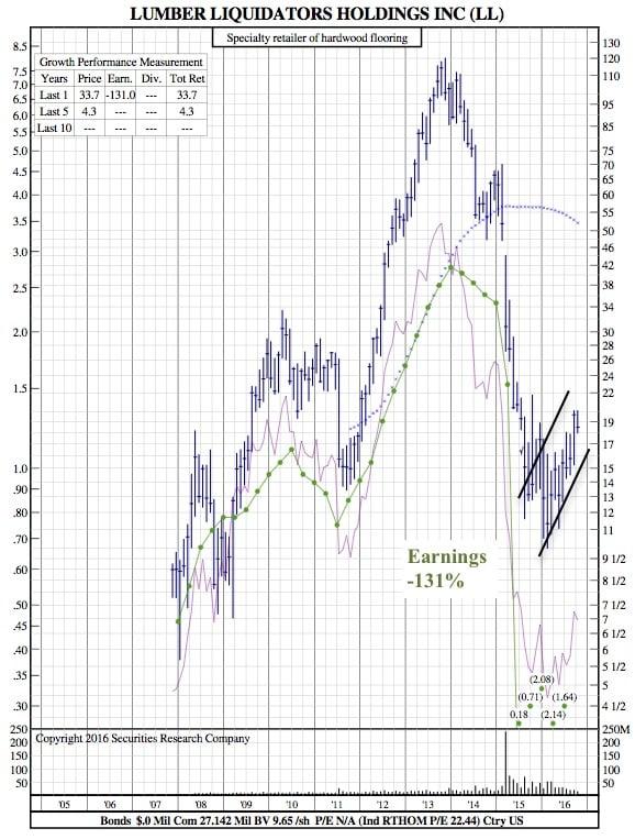 ll-12-year-chart