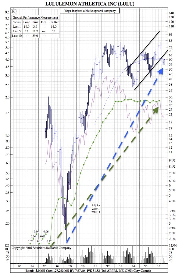 lulu-12-year-chart