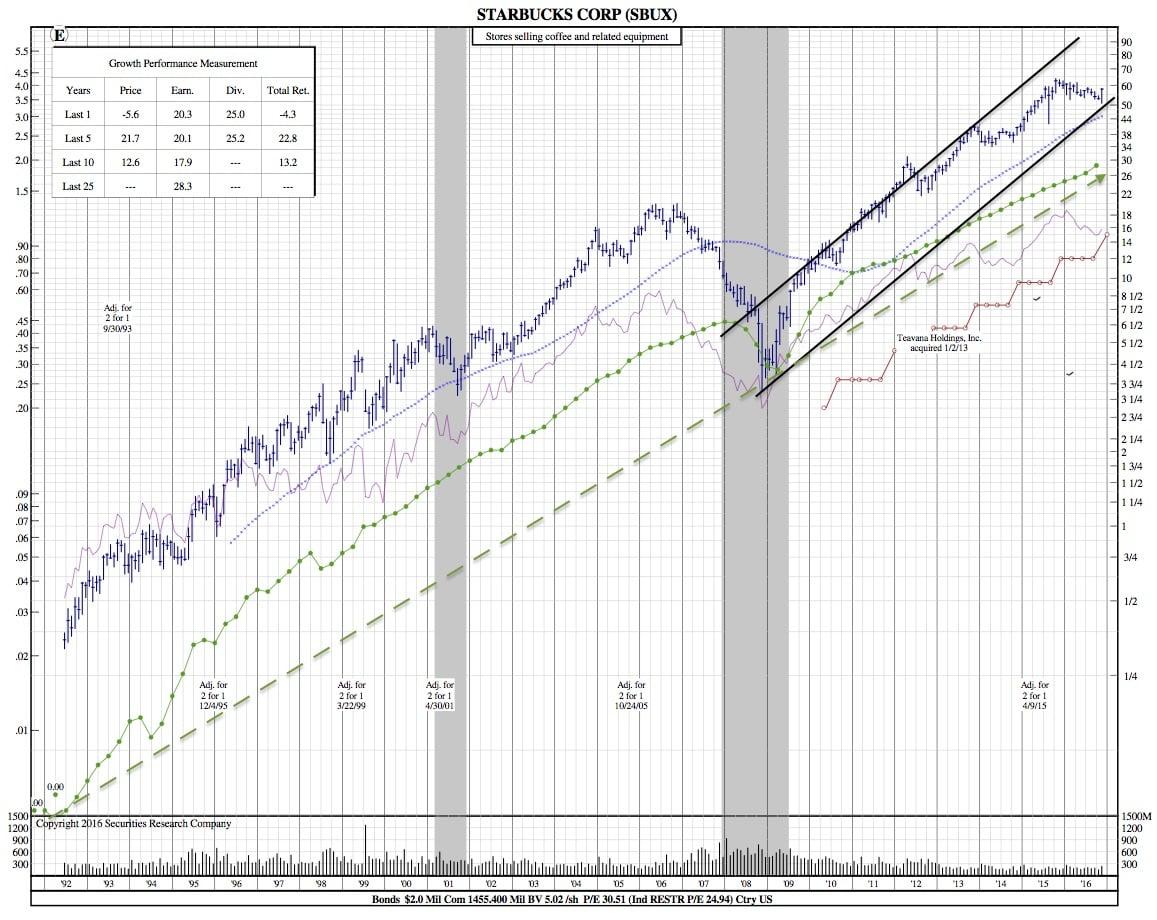 starbuks-25-year-chart