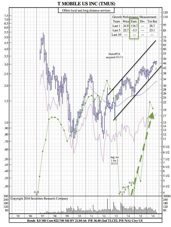 tmus-12-year-chart