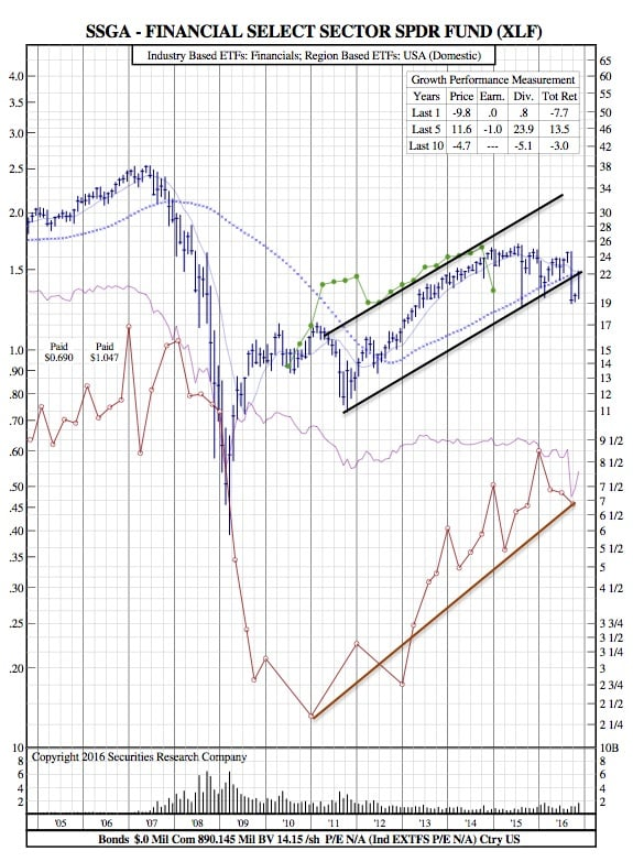xlf-12-year-chart